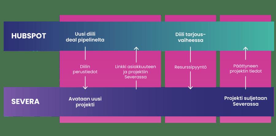 HubSpot-Severa -integraation esimerkkiprosessi