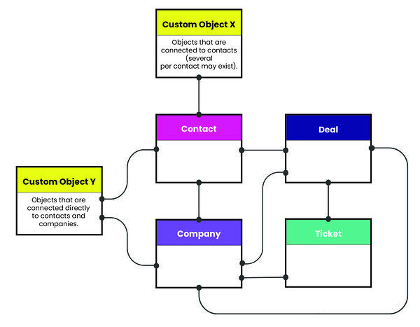 Custom objects provide flexibility to data structure in HubSpot environment
