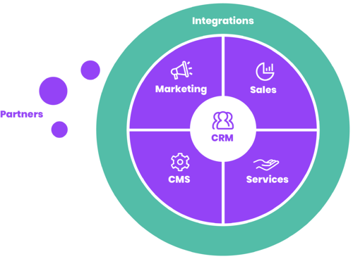 Kaks.io is operating in all business areas
