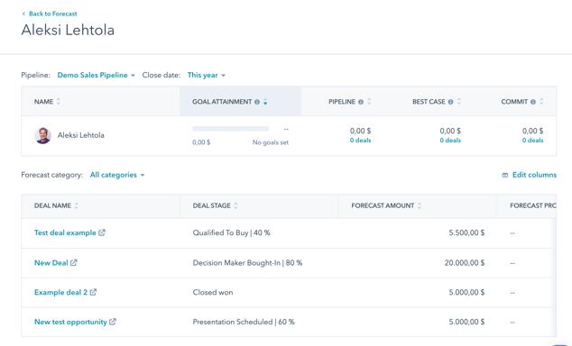 HubSpot Sales Forecast, myyjäkohtainen näkymä