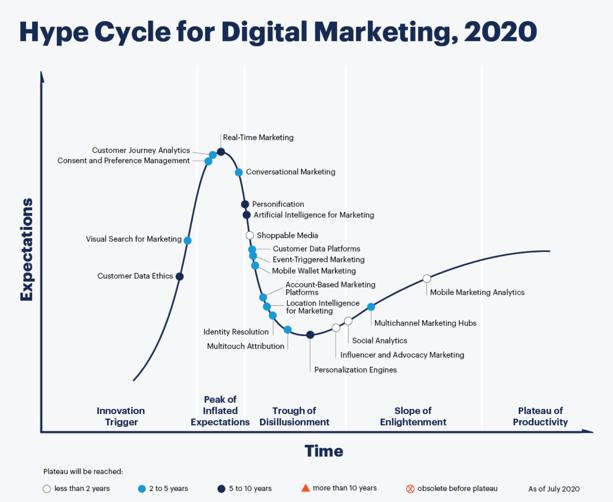 Gartner's Hype Cycle for Digital Marketing 2020